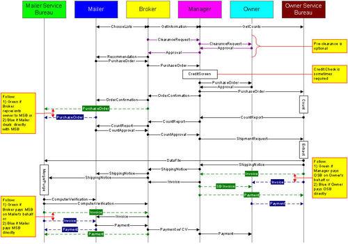 List-order-process