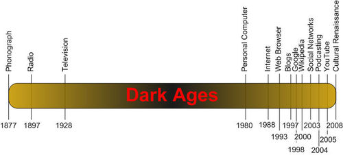 Information Dark Ages timeline