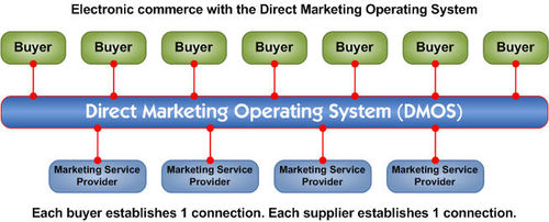 Electronic commerce with the Direct Marketing Operating System