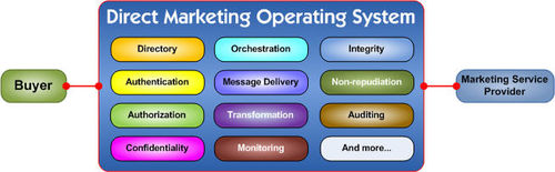 Direct Marketing Operating System (DMOS) services