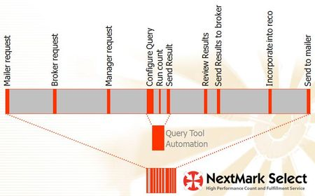 NextMark Select Process