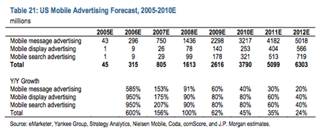 JP Morgan Mobile advertising forecast