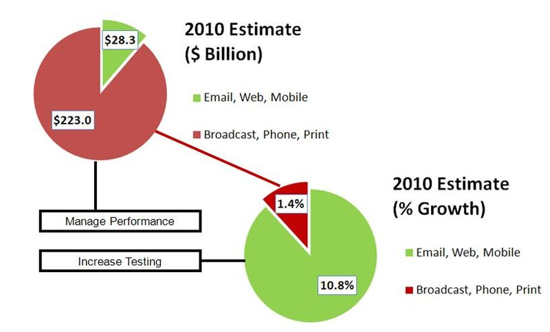 Forest Marketing Trend Pie 2010