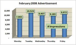Weekday_impressions